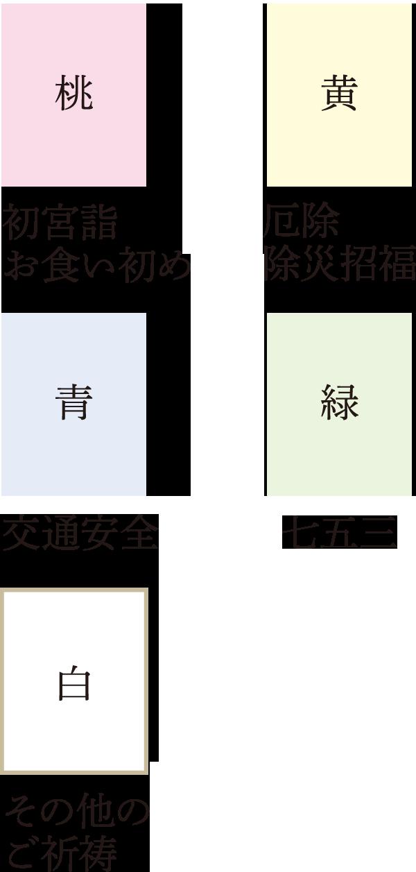 申し込み用紙の種類